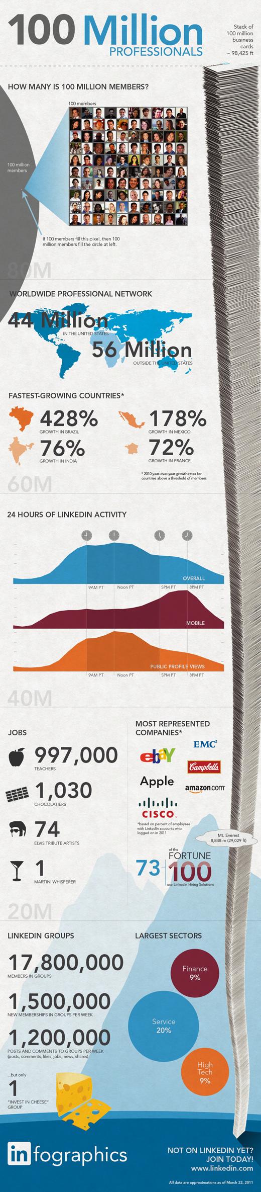 LinkedIn Membership Social Media Data