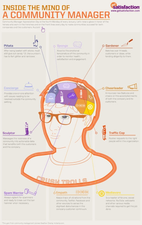 Social Media Community Manager Infographic